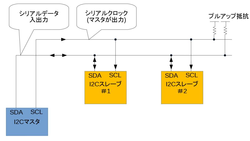 I2Cの接続図